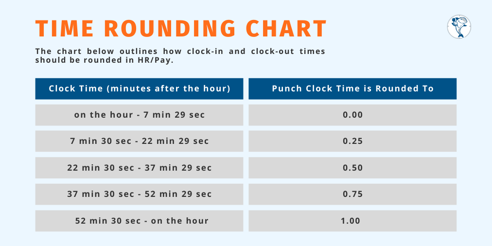 The True Cost of Time Clock Rounding That Every Business Owner Should Know 3
